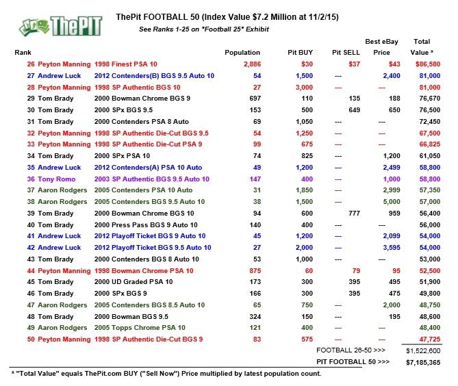 PitFootball50 2nov15