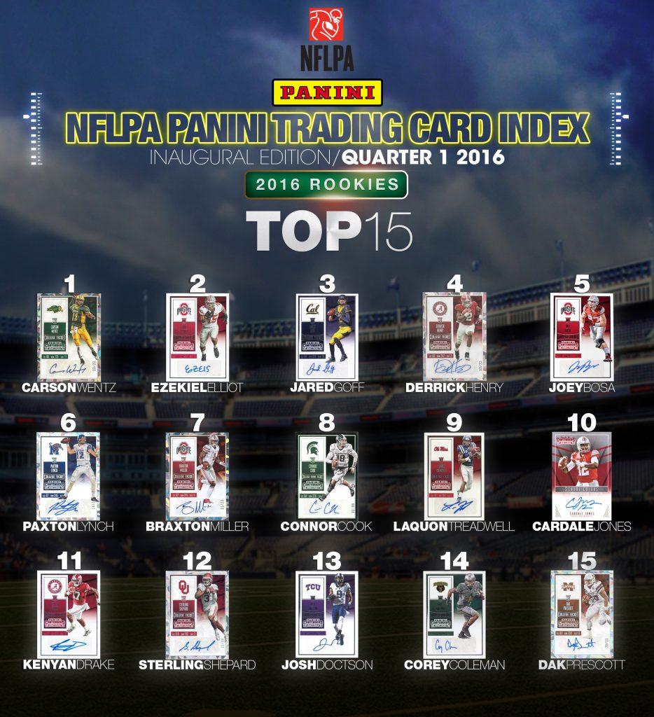 Panini NFLPA Trading Card Index Football