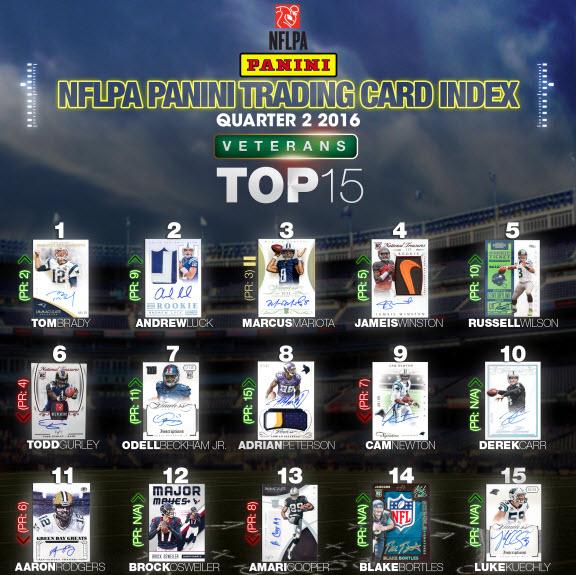 Panini America NFL Trading Card Index 2