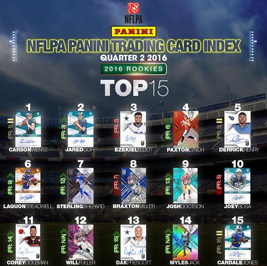 Panini Trading Card Index NFL 2nd